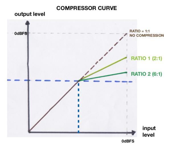 comp-curve